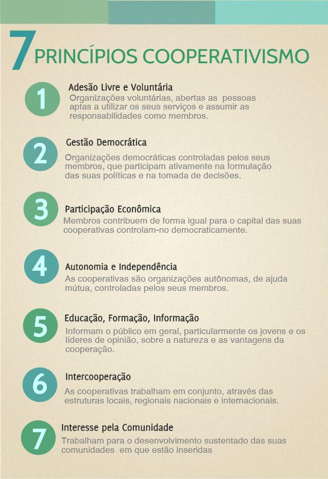 7 princípios do cooperativismo