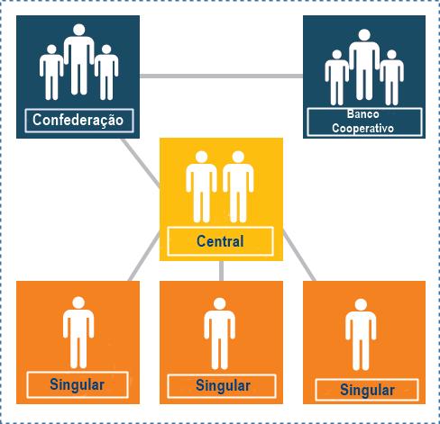 Cooperativa Singular, Central e Confederação
