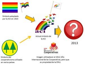 simbolo cooperativismo ate 2013