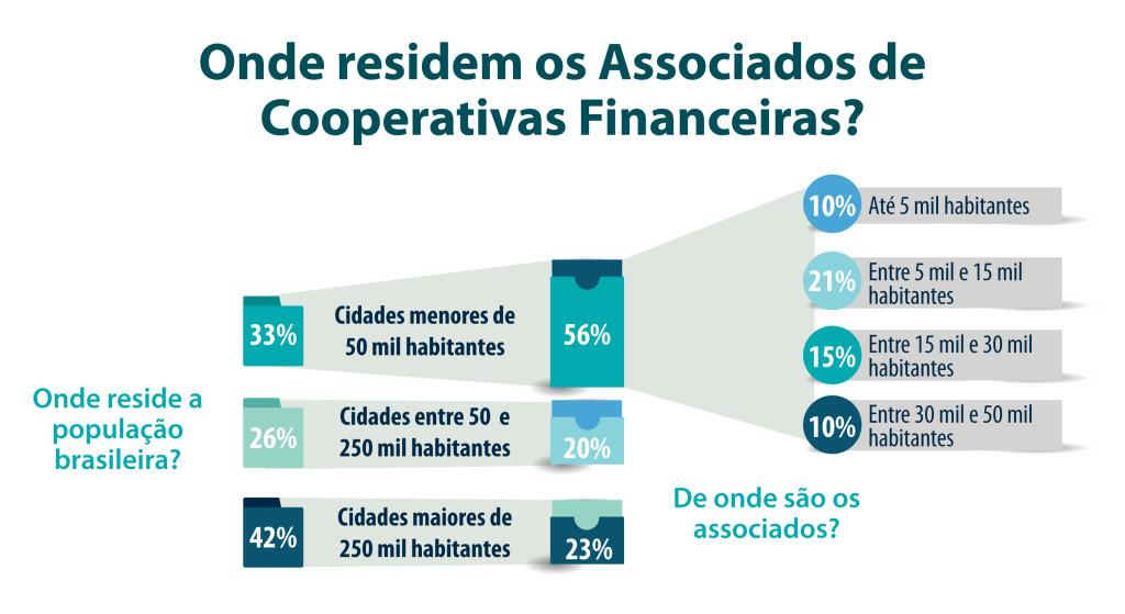Onde residem os associados de cooperativas financeiras_