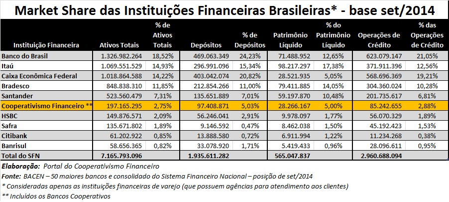 Ativos Administrados Cooperativismo Financeiro set2014