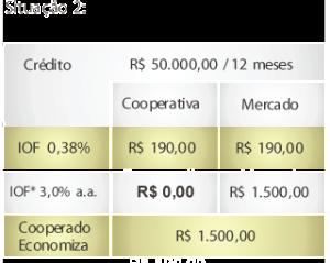 IOF em Cooperativas de Crédito (1)