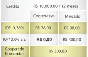 IOF em Cooperativas de Crédito (2)