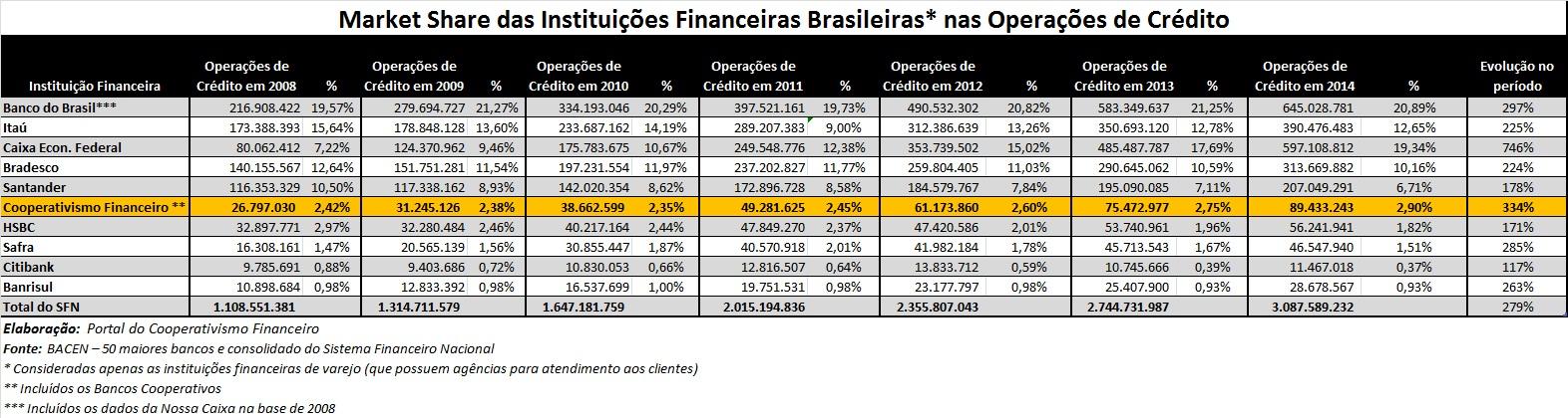 2014-Dados_Cooperativas_Financeiras_crédito