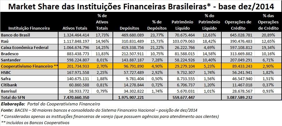 2014-Dados_Cooperativas_Financeiras_dezembro