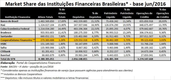 Market Share Cooperativismo Financeiro jun2016_