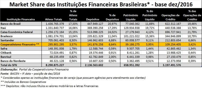 Market Share das Cooperativas de Credito dez2016